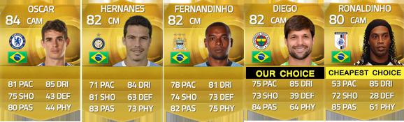 Guia de Jogadores do Brasil para FIFA 15 Ultimate Team - CM e CAM