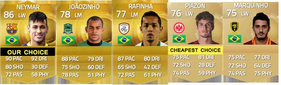 Guia de Jogadores do Brasil para FIFA 15 Ultimate Team - LM, LW e LF