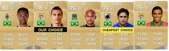 Guia de Jogadores do Brasil para FIFA 15 Ultimate Team - CF e ST