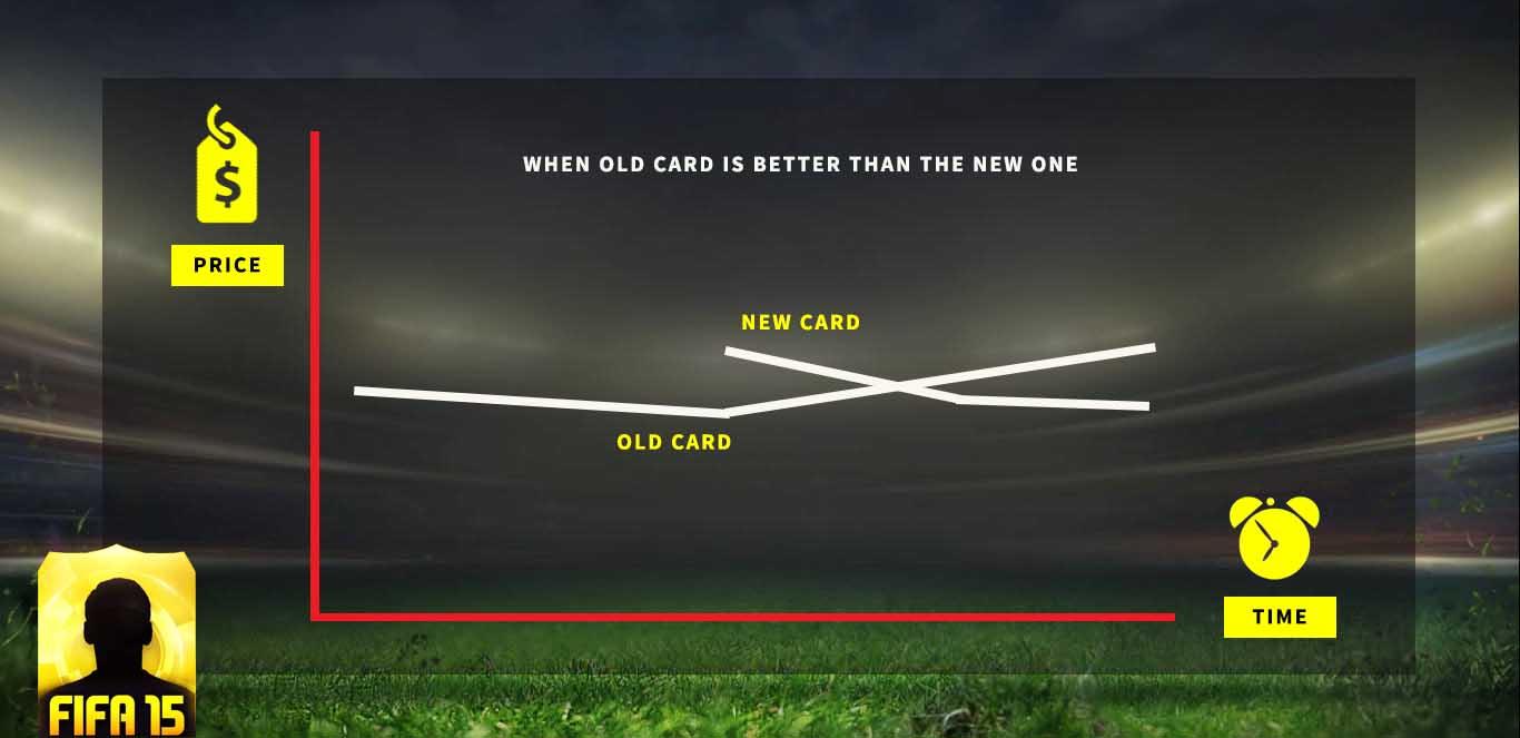 Guia de Transferências de Inverno de FIFA 16 Ultimate Team