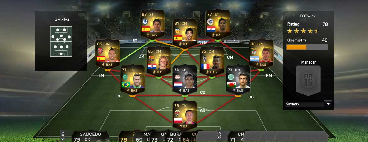 Equipa da Semana 19 - Todas as TOTW de FIFA 15 Ultimate Team