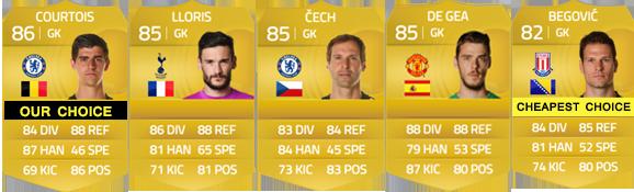 Guia da English Premier League para FIFA 15 Ultimate Team - GK