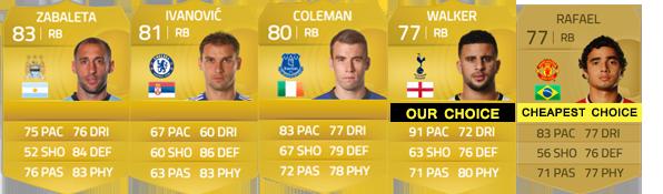 Guia da English Premier League para FIFA 15 Ultimate Team - RB