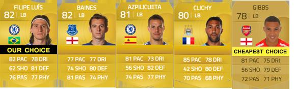 Guia da English Premier League para FIFA 15 Ultimate Team - LB