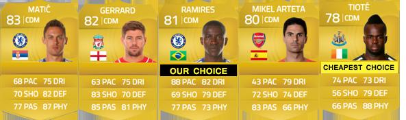 Guia da English Premier League para FIFA 15 Ultimate Team - CDM