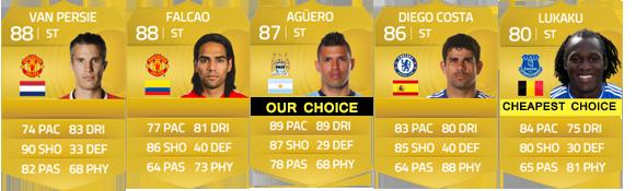 Guia da English Premier League para FIFA 15 Ultimate Team - CF e ST