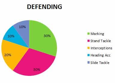 A Influência dos Atributos de FIFA 16