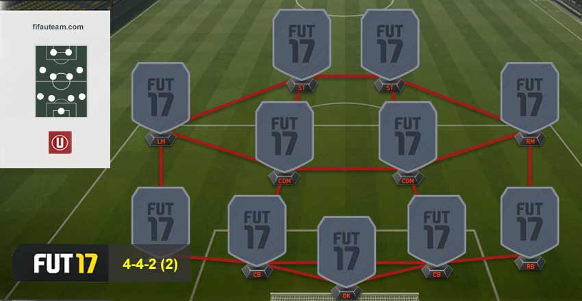 Guia de Formações para FIFA 17 Ultimate Team - 4-4-2 (2)