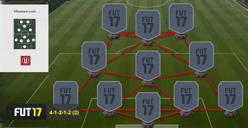 Guia de Formações para FIFA 17 Ultimate Team - 4-1-2-1-2 (2)