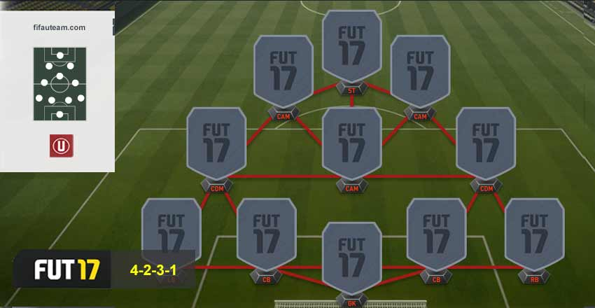 Best defensive formation? — FIFA Forums