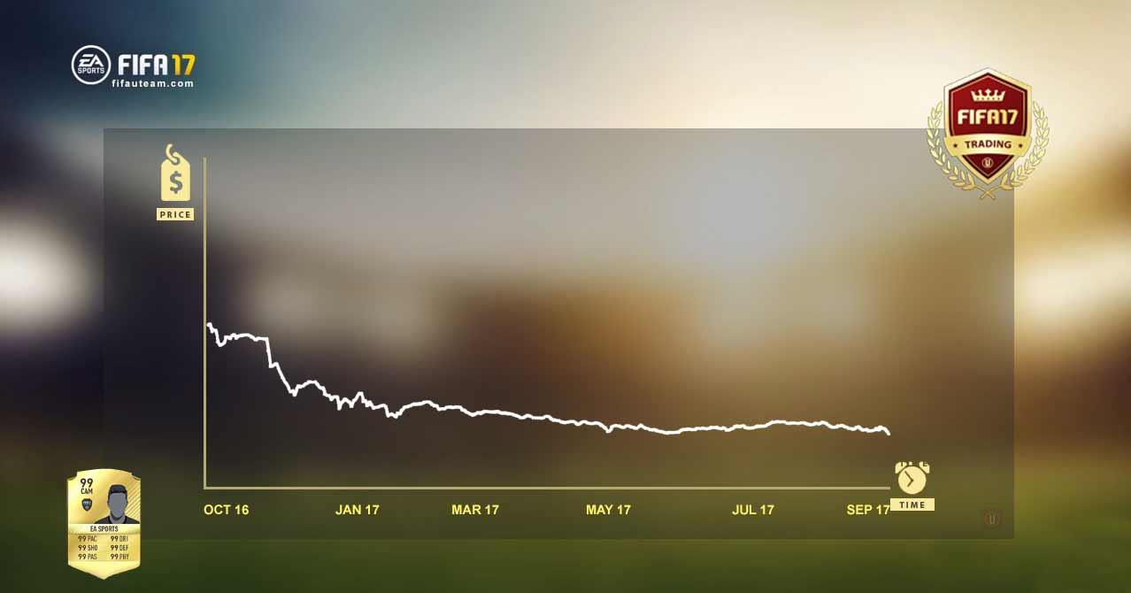 Evolução dos Preços das Cartas de FIFA 17 ao Longo do Ano