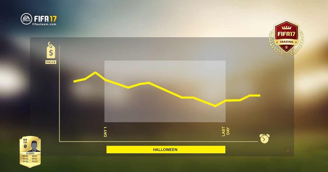 Os Preços dos Jogadores durante os Eventos de FIFA 17