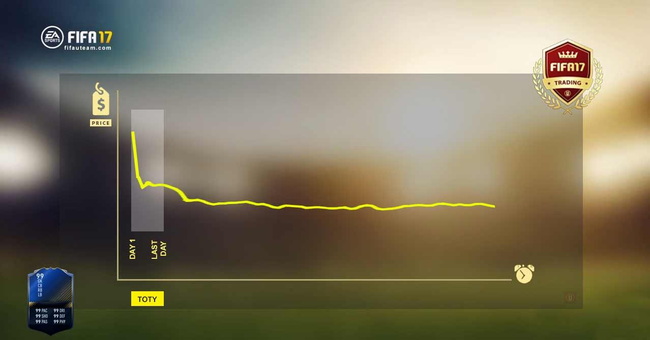 A TOTY e os Preços das Cartas de FIFA 17 Ultimate Team