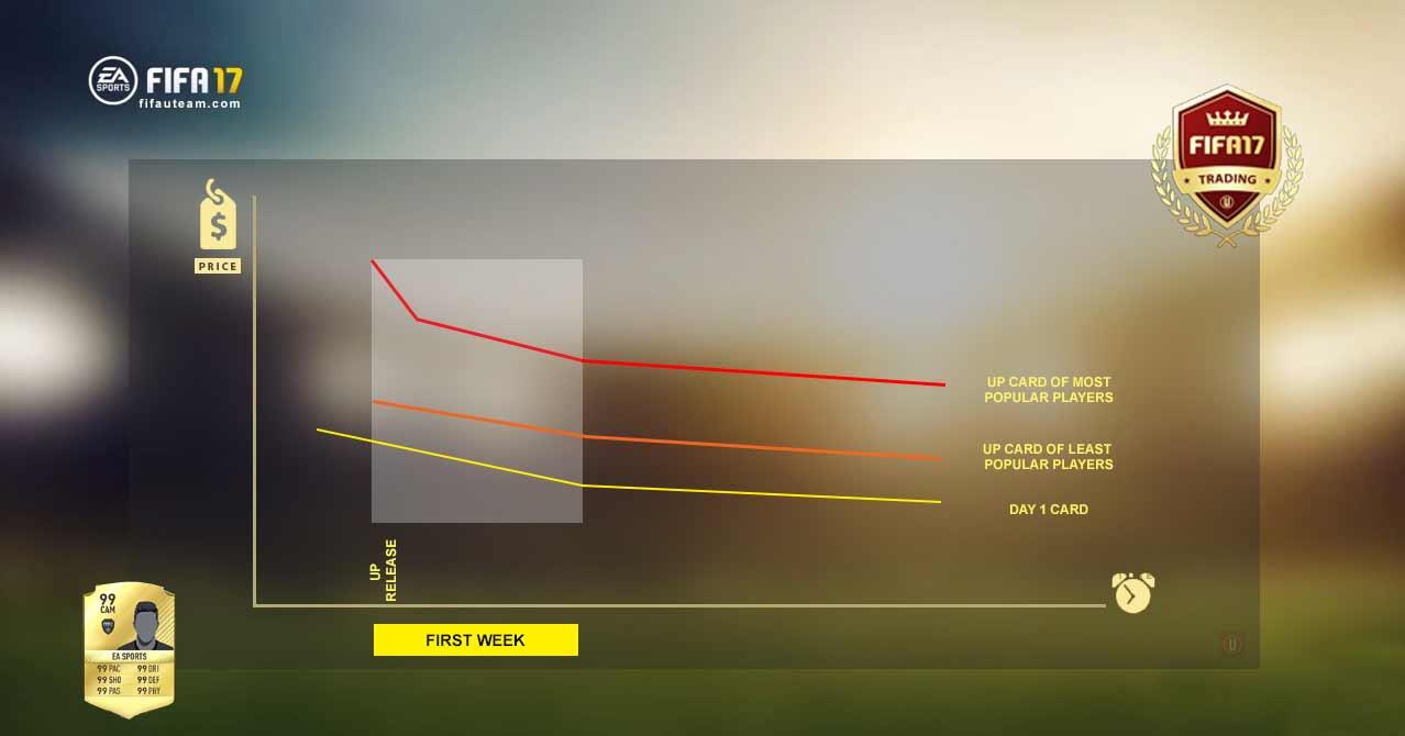 Trading durante a Época de Upgrades de Inverno de FIFA 17 Ultimate Team